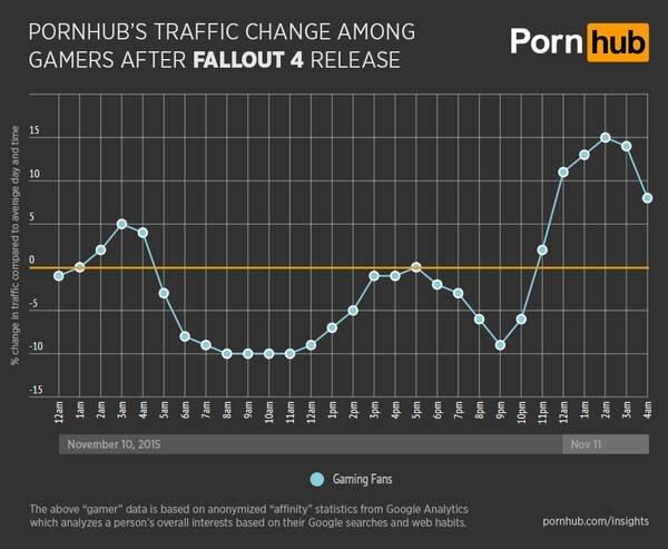 Fallout 4'ün çıktığı gün, PornHub'ın izlenme oranlarındaki düşüş grafiği