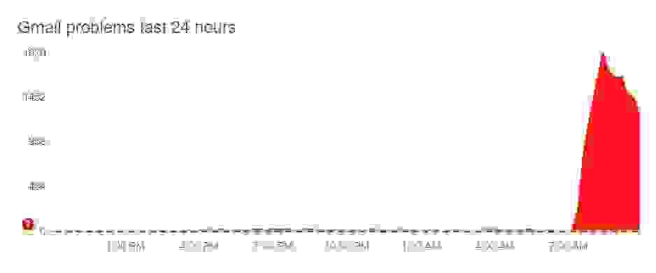 Gmail ve Google Drive dosya ve eklenti yükleme sorunu ile karşı karşıya, G.Suite, Google Meet kullanıcıları da etkilendi