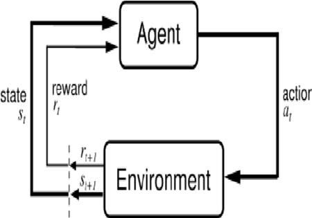 Pekiştirmeli Öğrenme (Reinforced Learning) nedir, nasıl çalışır, yaygın uygulamaları nelerdir, algoritma türleri, zorlukları nelerdir
