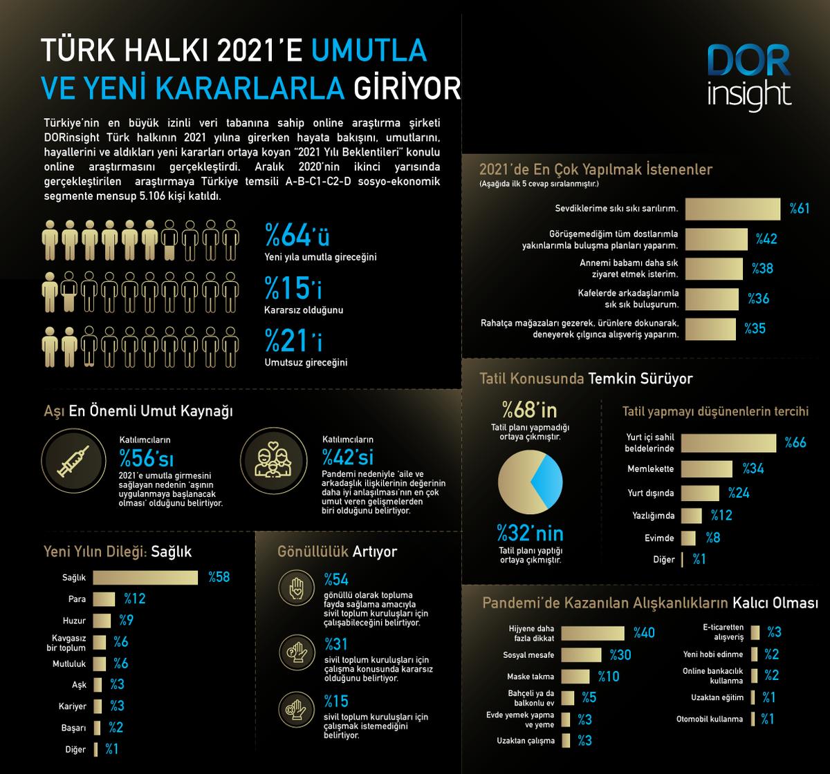 DORinsight tarafından yapılan ''2021 yılı beklentileri'' araştırması