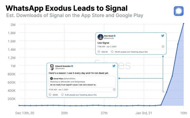 Telegram ve Signal 2021'in ilk kazananları oldu
