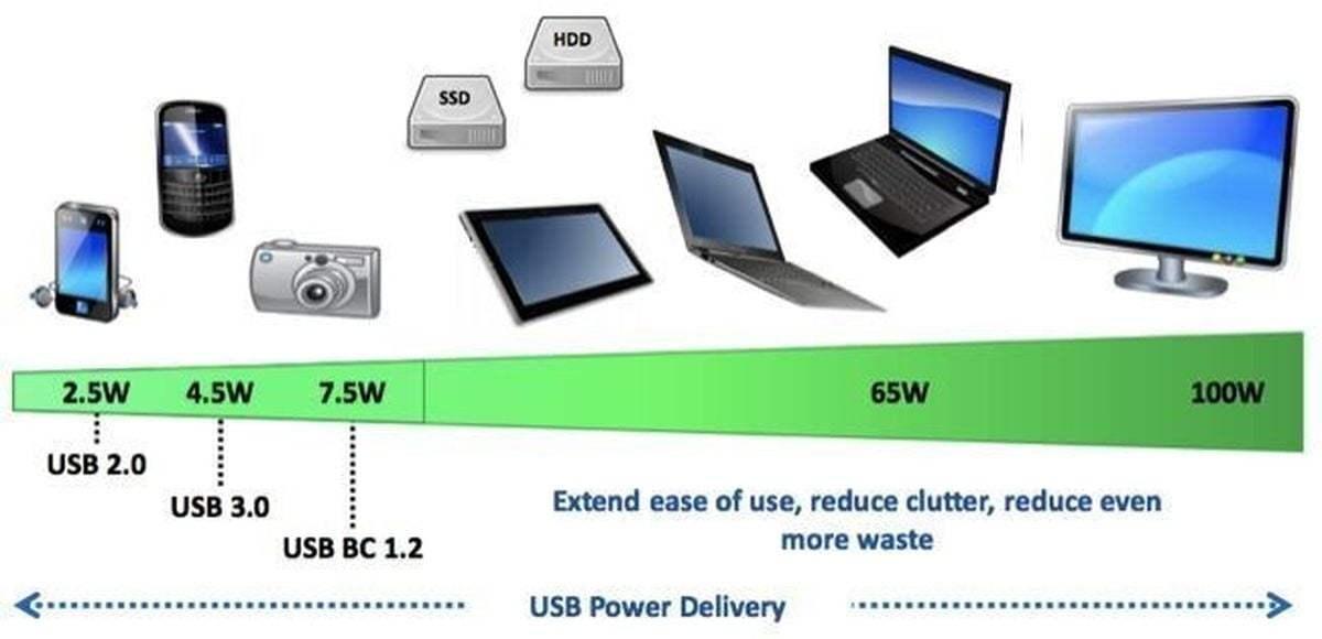 USB Güç dağıtım tablosu
