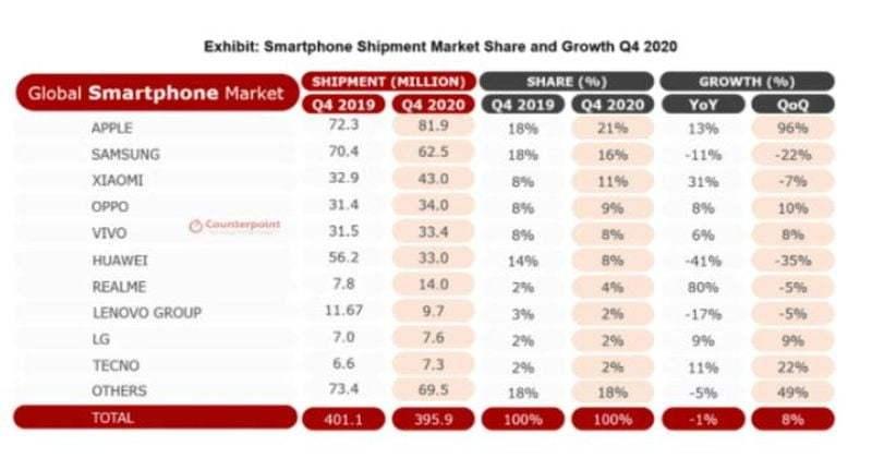 Realme, mobil tarihin en hızlı büyüyen markası