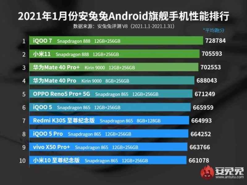Bunlar, 2021'in şimdiye kadarki en güçlü Android akıllı telefonları
