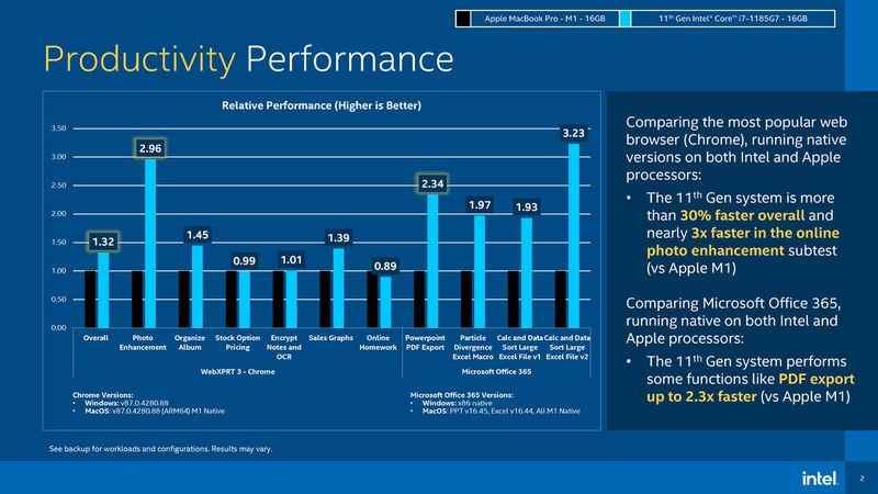 Intel, kendi işlemcilerini Apple M1 ile karşılaştırdı