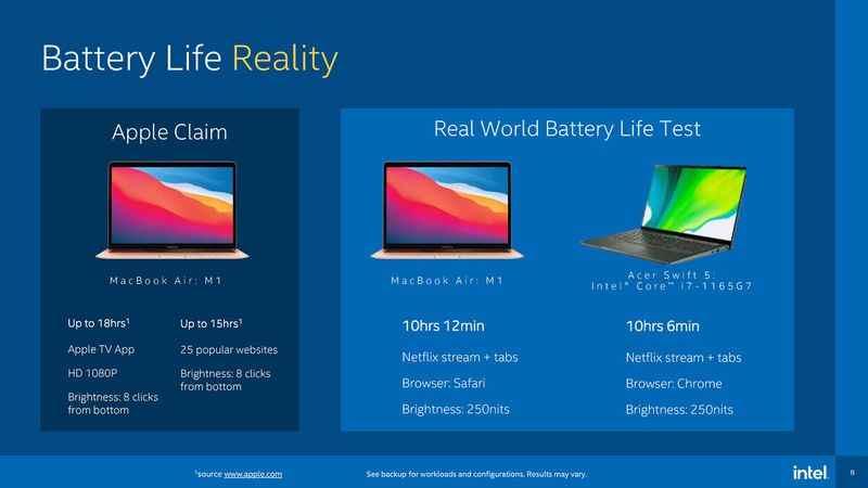 Intel, kendi kriterlerini seçerek Apple'ın M1'ine karşı savaşır