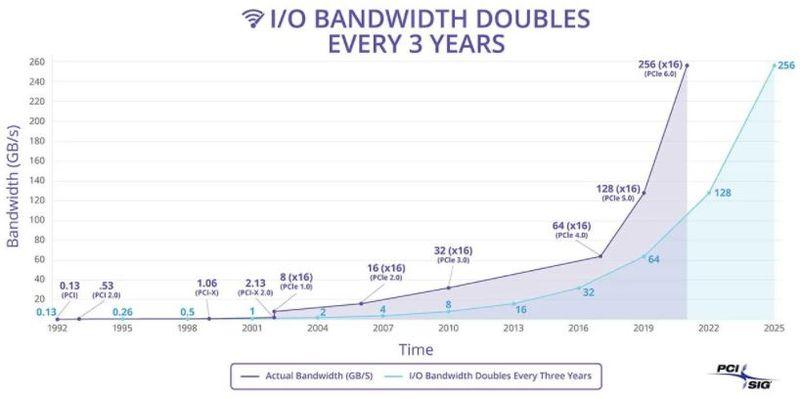 PCIe 5.0 NVMe SSD'ler 2022'de geliyor 16 GB'a kadar hız