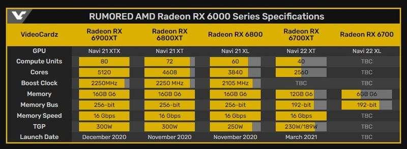 Radeon RX 6700 XT, RX 5700 XT'den% 25'e kadar daha güçlü olacak