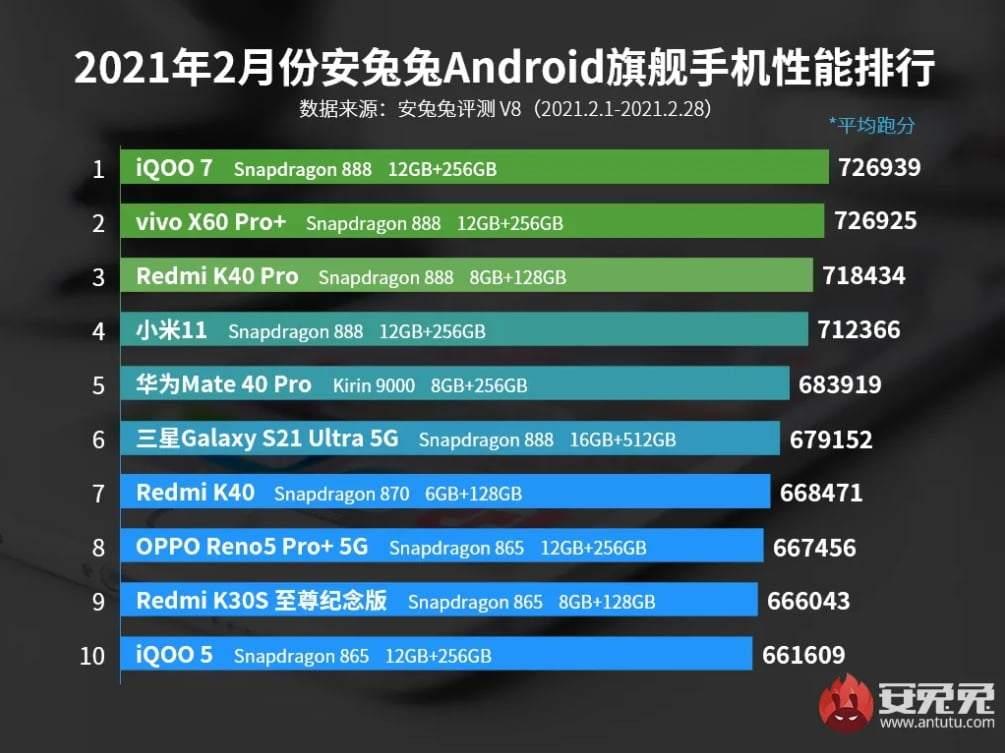 Bunlar AnTuTu'ya göre en iyi performans gösteren ilk 10 akıllı telefon