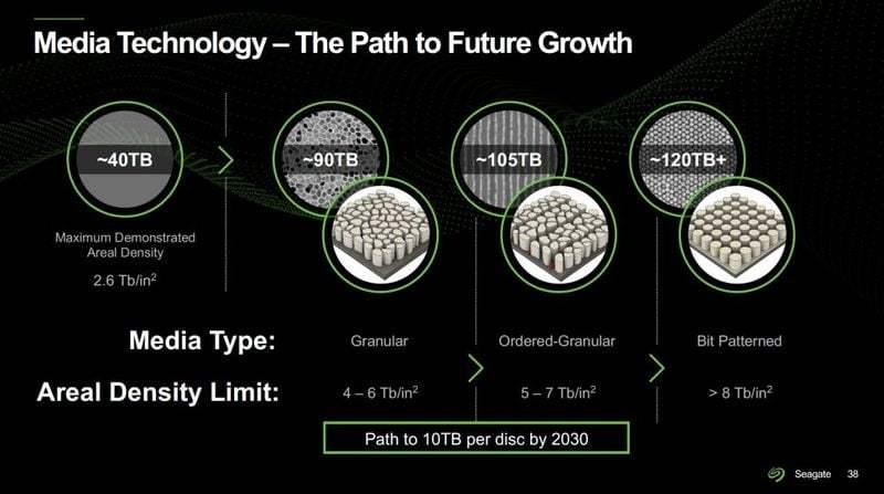 Seagate, 100 TB'lık sabit diskler hazırlıyor ve HAMR teknolojisi sayesinde 2030'a kadar hazır olmasını bekliyor