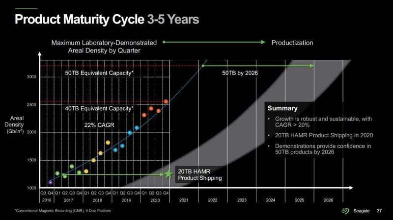 Seagate, 100 TB sabit diskler hazırlıyor ve HAMR teknolojisi sayesinde 2030 yılına kadar hazır olmasını bekliyor