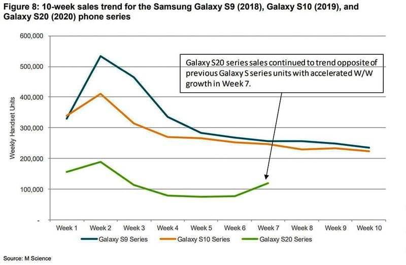 Samsung, Galaxy S20, S10 veya S9'dan daha fazla Galaxy S21 satıyor