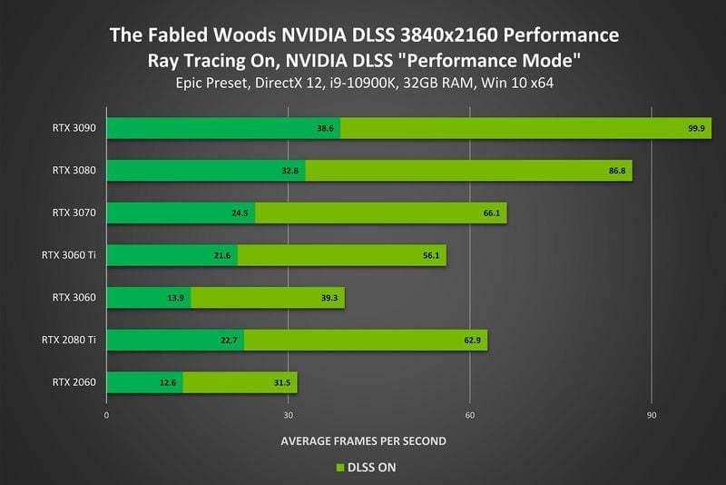 NVIDIA DLSS 2.0 teknolojisi, üç kat performans artışı sunuyor