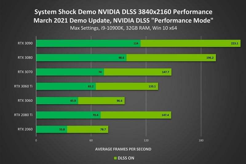 NVIDIA DLSS 2.0, üç kat performans artışı sağlıyor: Üç yeni oyun desteği