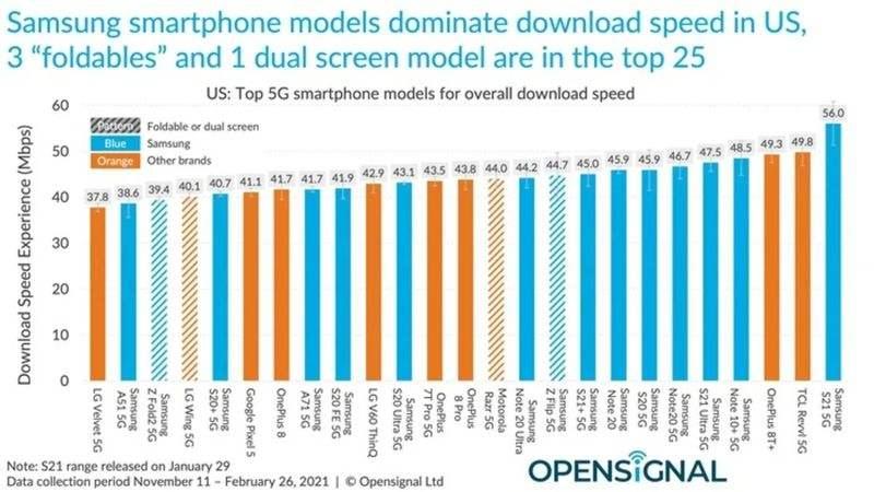 iPhone 12'nin 5G'si neredeyse her Android'in çok gerisinde kalıyor