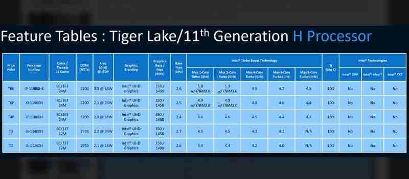 Intel Tiger Lake-H: Dizüstü bilgisayarlar için yeni yüksek performanslı CPU'lar