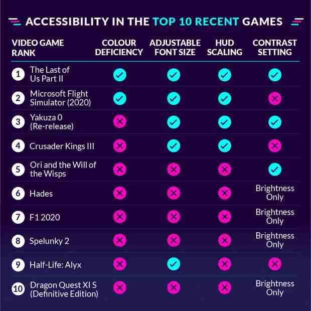 Yakın zamanda yapılan bir araştırma, görme engelli oyuncular için en erişilebilir oyunları gösteriyor