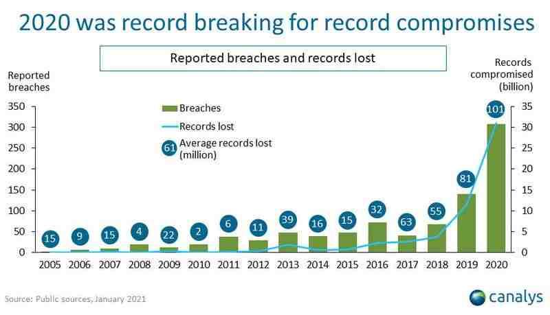 2020'deki veri ihlalleri, önceki 15 yılın toplamını aştı