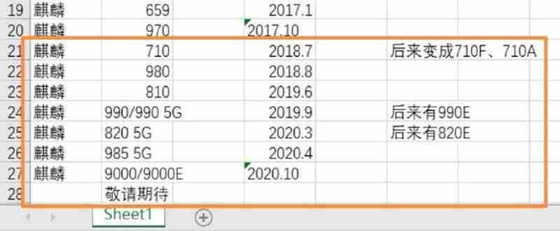 Huawei HarmonyOS Kirin 710 veya üzeri işlemcili akıllı telefonlara gelecek