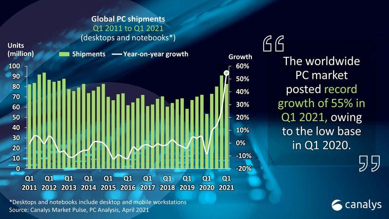 Bilgisayar satışları artmaya devam ediyor: İlk çeyrekte% 55 arttı