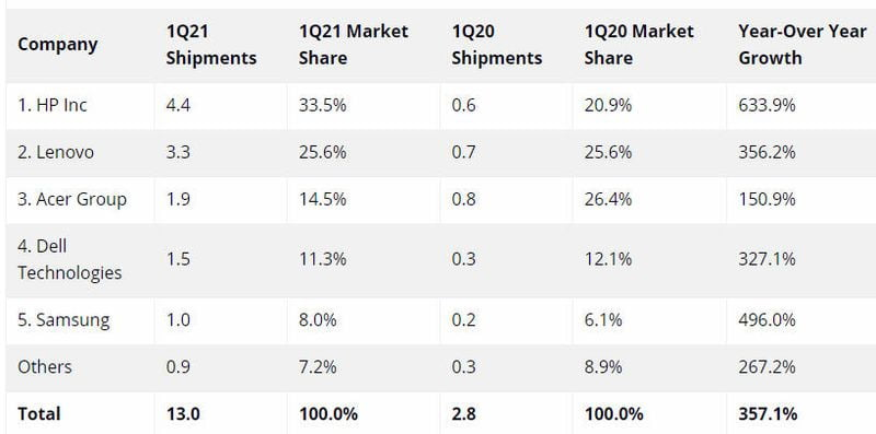 Tablet ve Chromebook satışları 2021'de artmaya devam ediyor