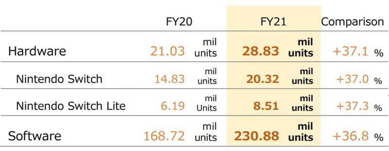 Nintendo Switch, son mali yılında bir önceki yıla göre% 37 artışla 28,8 milyon adet sattı