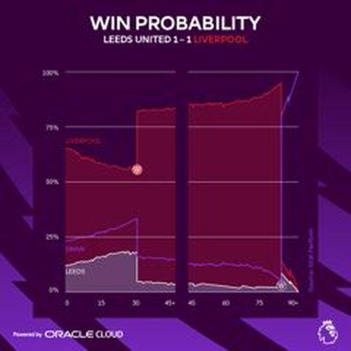 Premier League, futbol verilerini gerçek zamanlı olarak analiz etmek için Oracle Bulut Altyapısını seçti