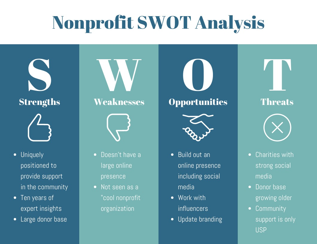 SWOT analizi nedir: Tanım, tarihçe ve bileşenler