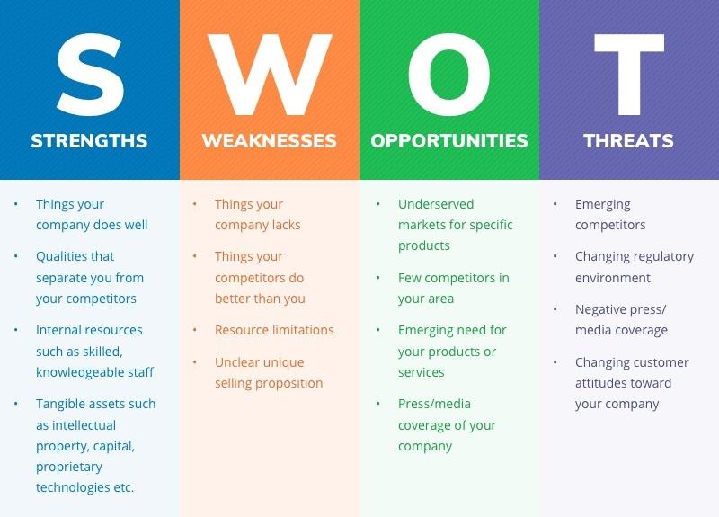 SWOT analizi nedir, bileşenleri ne anlama geliyor, kim SWOT analizi yapmalıdır, analizin faydaları nelerdir