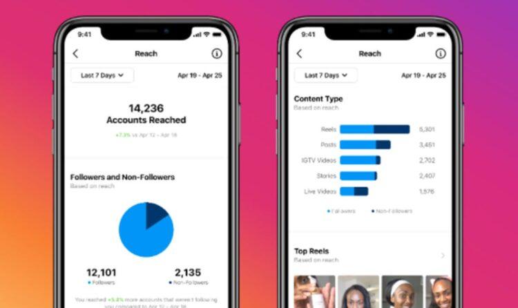 Instagram, Reels videolarının performansını ölçmek için daha fazla araç ekliyor