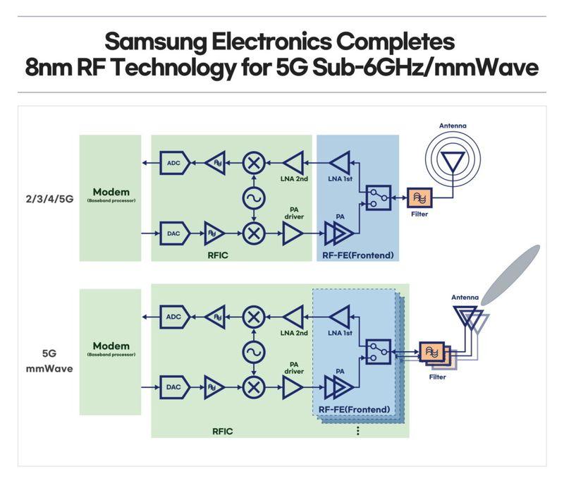 Samsung'un yeni 5G çipi, daha küçük bir ayak izinde %35 güç tasarrufu vaat ediyor