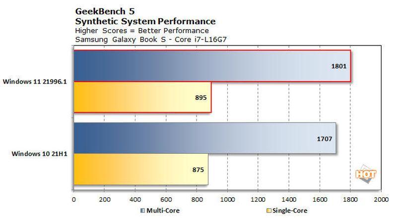 Windows 11, Windows 10'a göre önemli performans kazanımları gösteriyor