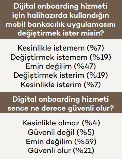 Araştırma: Müşteriler Digital Onboarding için ne diyor?