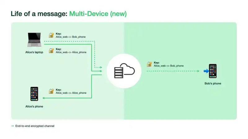 WhatsApp çoklu cihaz artık kullanılabilir