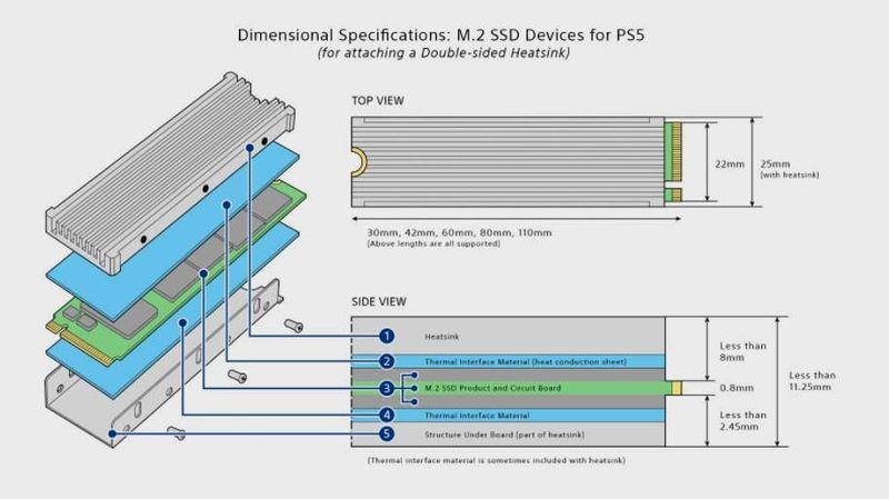 Sony, PS5 ile çalışacak SSD gereksinimlerini onayladı