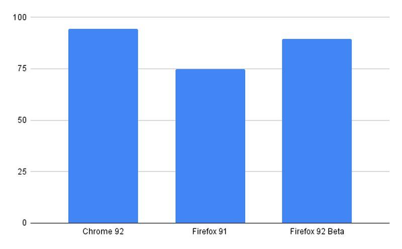 Chrome 92 ve Firefox 91 karşılaştırması