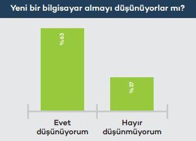 Türkiye'deki çalışanların dizüstü bilgisayar tercihleri
