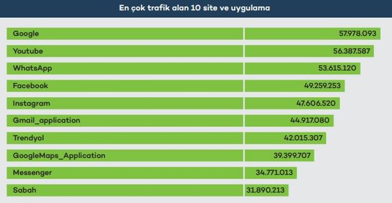 Web'de ve mobilde yılın ilk yarısının trafik şampiyonları