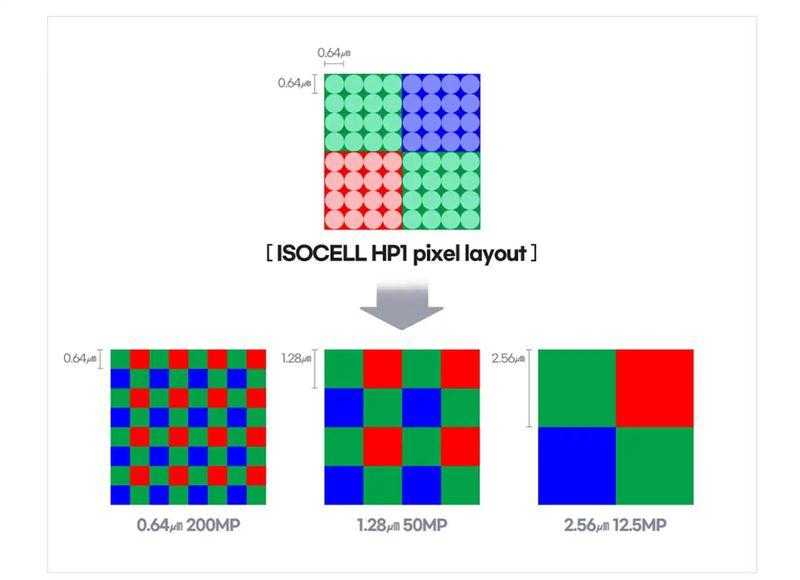 Samsung, 200 MP ISOCELL HP1 kamera sensörünü tanıttı