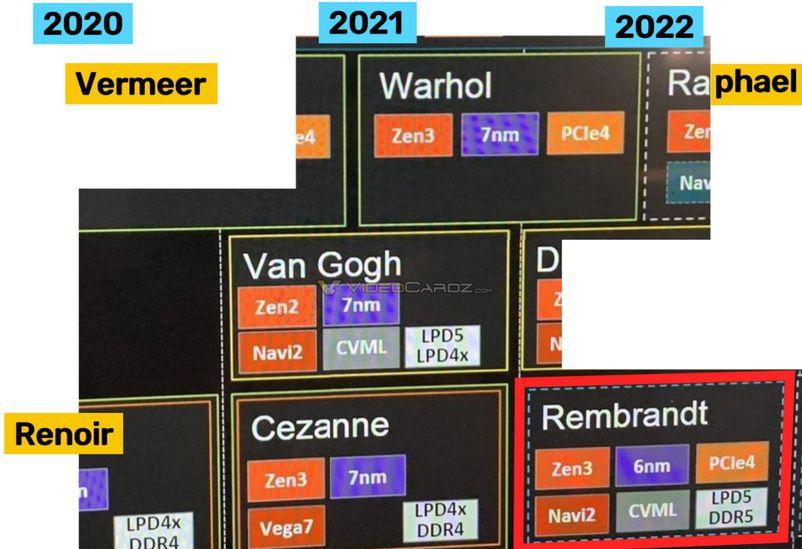 AMD, Ryzen 6000 Rembrandt APU üretimine başladı