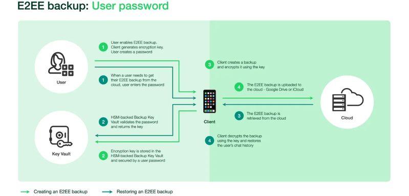 Whatsapp bulut yedekleri de uçtan uca şifreleme destekleyecek