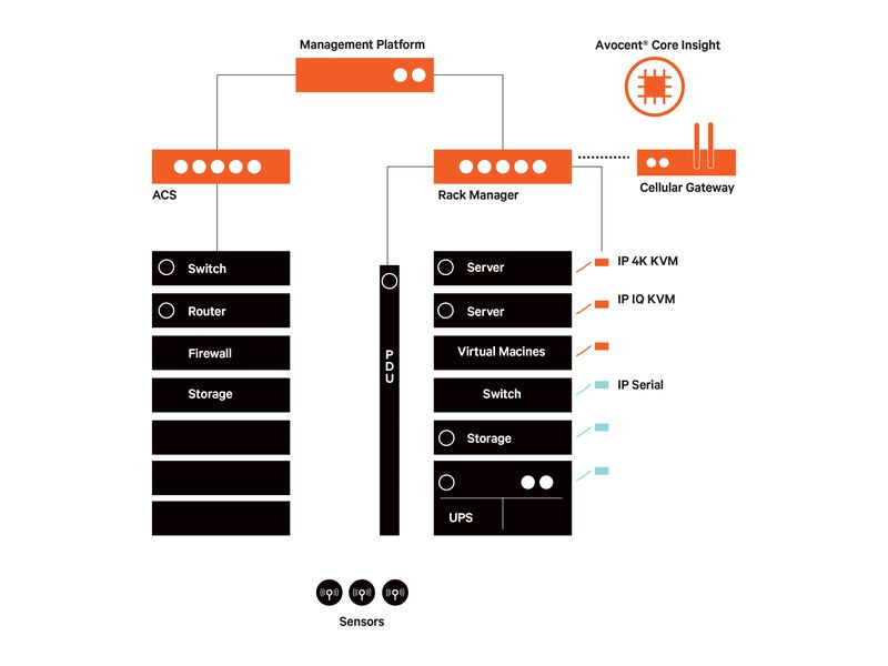 Vertiv, Dijital BT Yönetim Platformunu tanıttı