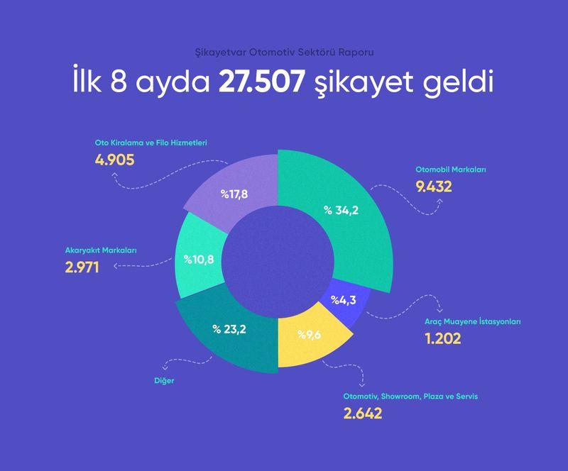 Otomotiv sektörü raporu (2021)
